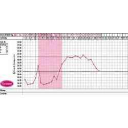 cyclotest Kurvenblätter für Fruchtbarkeitsprofile 1p